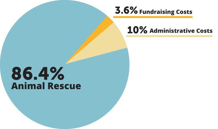 Animal Rescue 86.4%, Fundraising 3.6%, Administration 10%